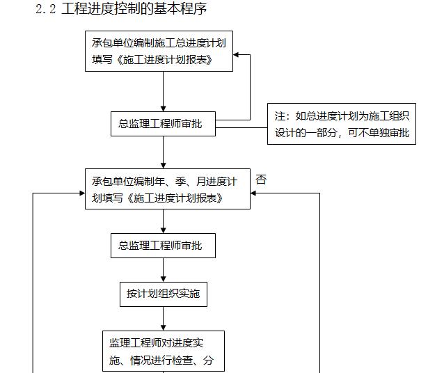 [天津]22层商业项目监理大纲(408页)-工程进度控制的基本程序