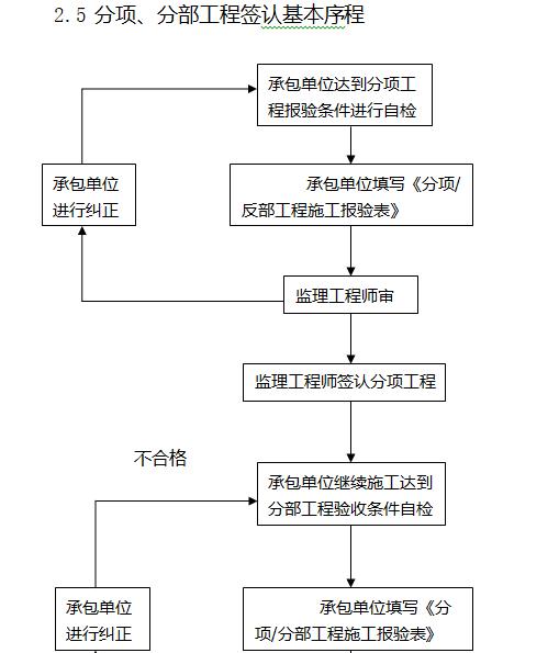 [天津]22层商业项目监理大纲(408页)-分项、分部工程签认基本序程