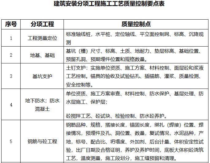 [天津]22层商业项目监理大纲(408页)-建筑安装分项工程施工工艺质量控制要点表