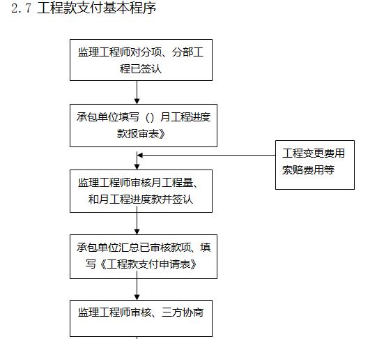 [天津]22层商业项目监理大纲(408页)-工程款支付基本程序