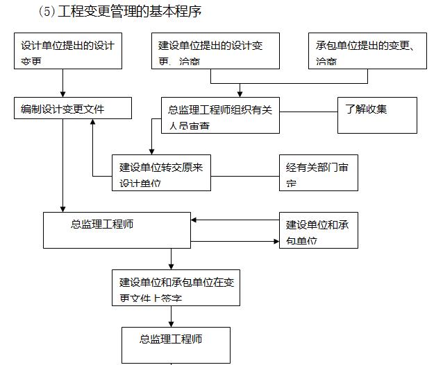 [天津]22层商业项目监理大纲(408页)-工程变更管理的基本程序
