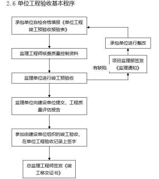 [天津]22层商业项目监理大纲(408页)-单位工程验收基本程序