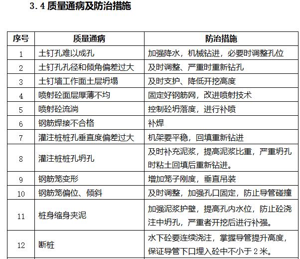 [天津]22层商业项目监理大纲(408页)-质量通病及防治措施