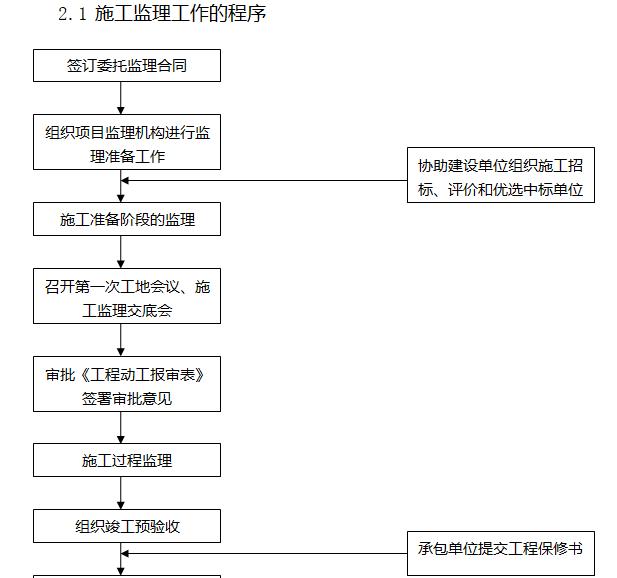 [天津]22层商业项目监理大纲(408页)-施工监理工作的程序