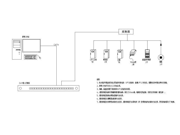 中铁_十六层办公楼电气施工图(2020.6)-9机房动环监控系统图
