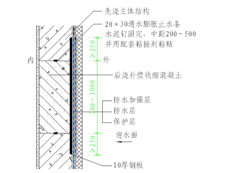 自粘聚合物改性沥青防水卷材施工工艺-侧墙后浇带防水构造