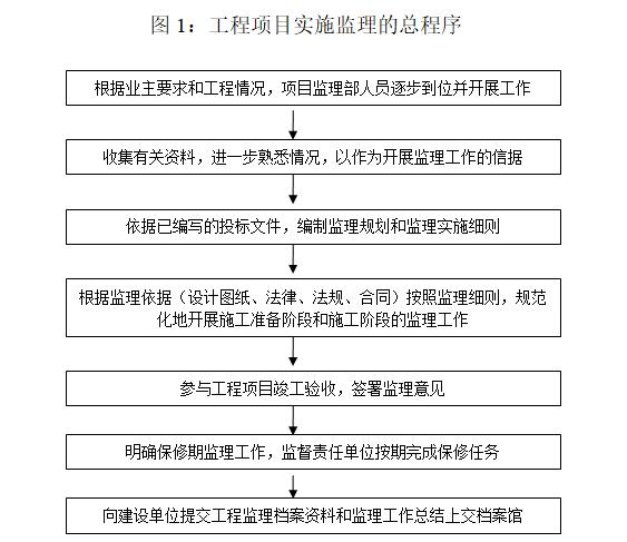 钢结构工业厂房监理规划(97页)-工程项目实施监理的总程序