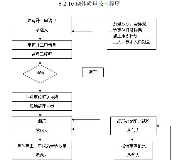 钢结构工业厂房监理规划(97页)-砌体质量控制程序