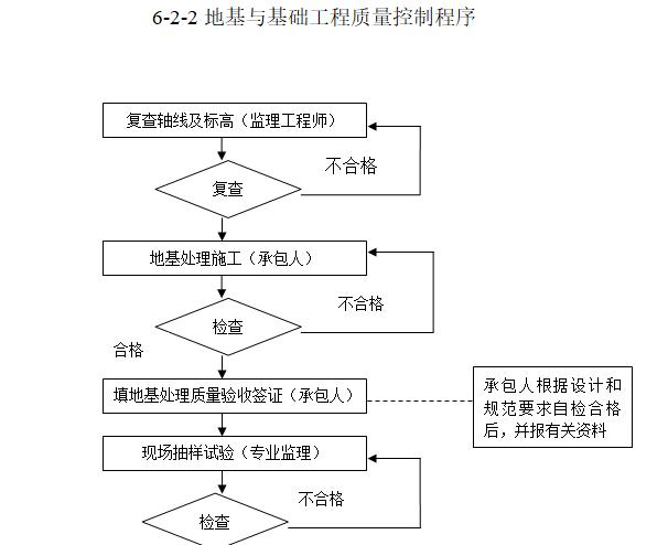 钢结构工业厂房监理规划(97页)-地基与基础工程质量控制程序