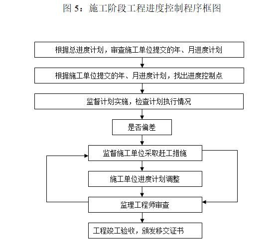 钢结构工业厂房监理规划(97页)-施工阶段工程进度控制程序框图