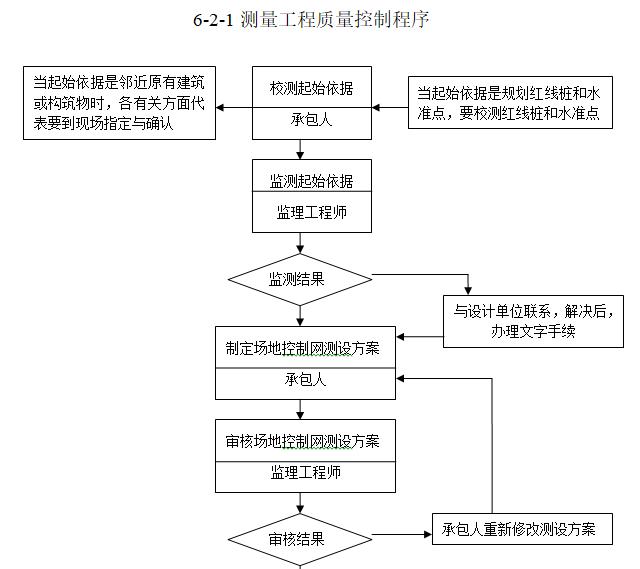 钢结构工业厂房监理规划(97页)-测量工程质量控制程序