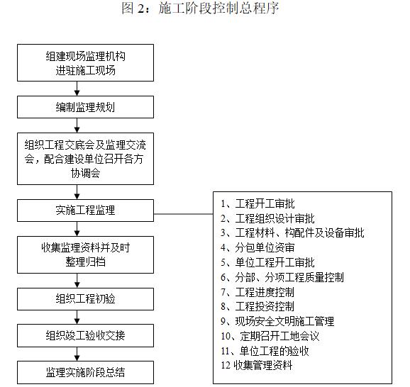 钢结构工业厂房监理规划(97页)-施工阶段控制总程序