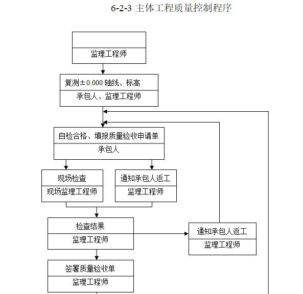 钢结构工业厂房监理规划(97页)-主体工程质量控制程序