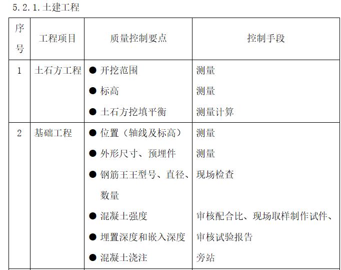 钢结构工业厂房监理规划(97页)-土建工程质量控制点