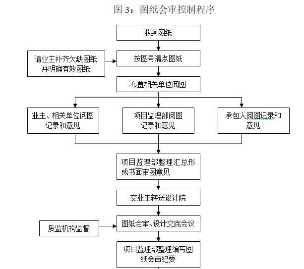 钢结构工业厂房监理规划(97页)-图纸会审控制程序