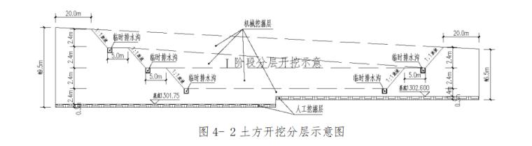 基坑支护及土方开挖安全专项施工方案-05 土方开挖分层示意图