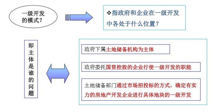 解析|土地一级开发模式及盈利模式!_6