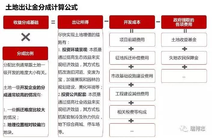 解析|土地一级开发模式及盈利模式!_18