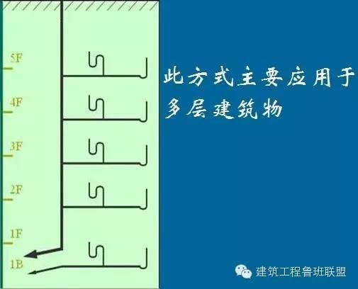 """一文看懂""""给排水工程"""",收藏学习!_10"""