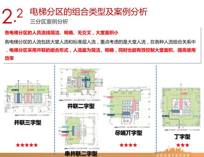 销售型写字楼电梯分区及常用核心筒平面设计指引3