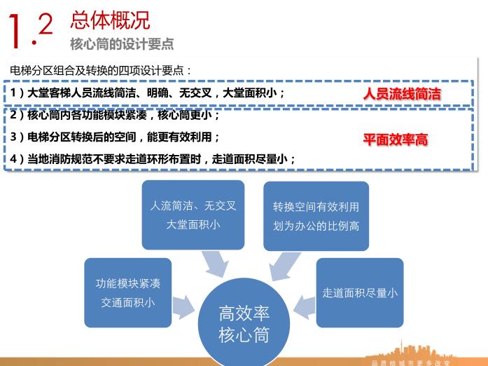 销售型写字楼电梯分区及常用核心筒平面设计指引1