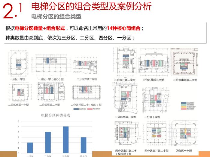 销售型写字楼电梯分区及常用核心筒平面设计指引2
