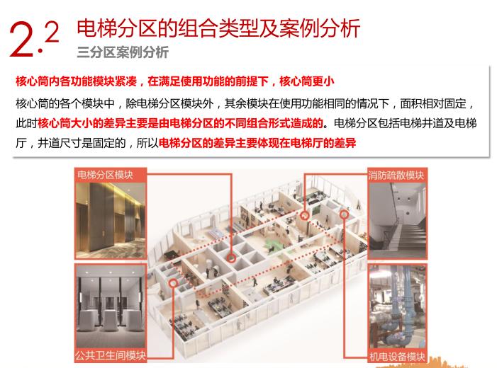 销售型写字楼电梯分区及常用核心筒平面设计指引4