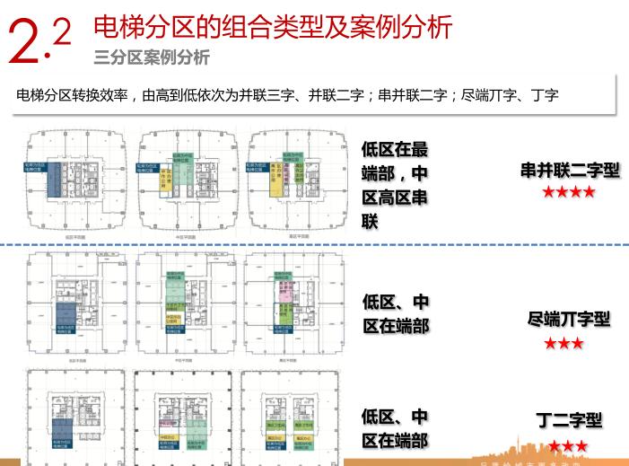 销售型写字楼电梯分区及常用核心筒平面设计指引6