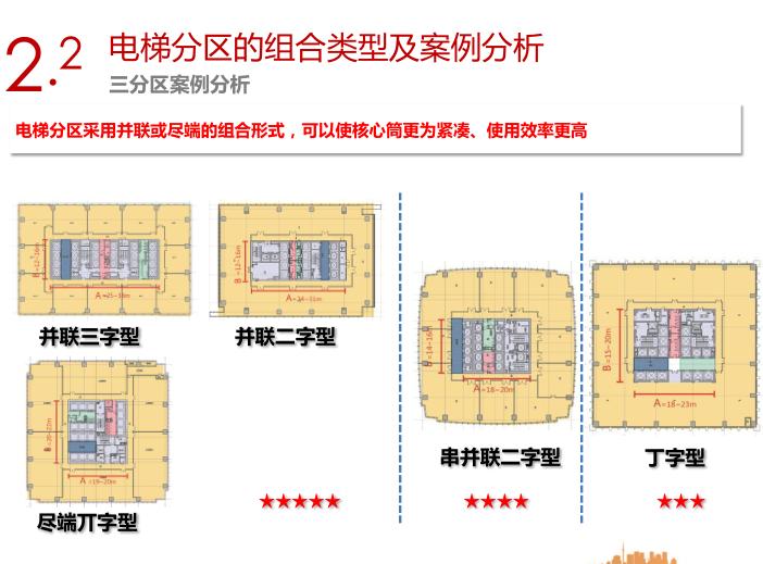 销售型写字楼电梯分区及常用核心筒平面设计指引5