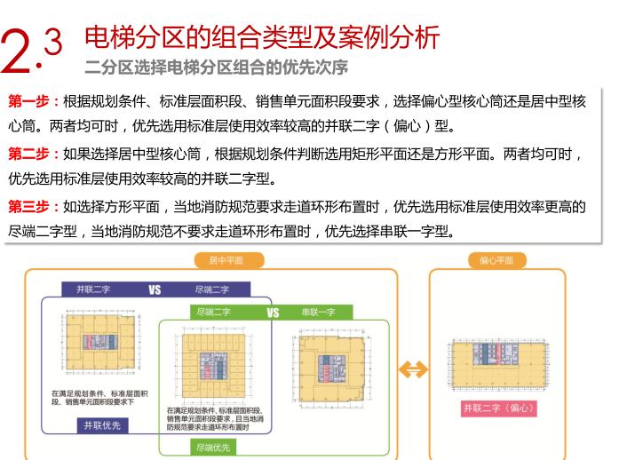 销售型写字楼电梯分区及常用核心筒平面设计指引8