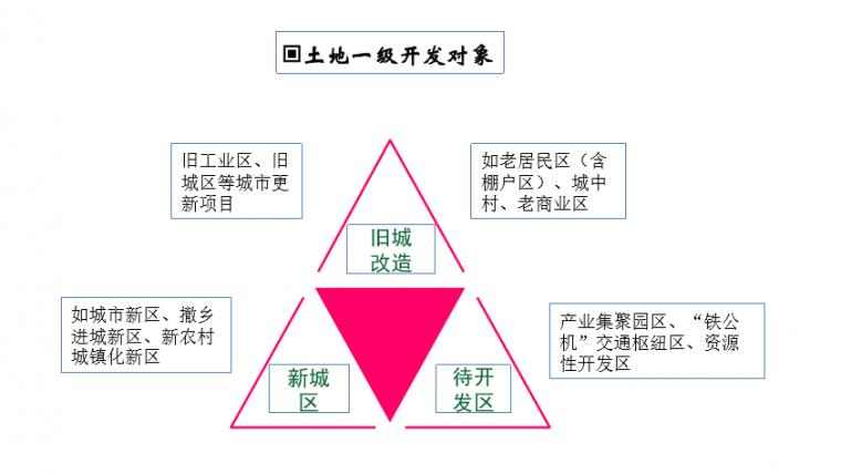 解析|土地一级开发模式及盈利模式!_5