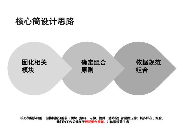 基于新建筑设计防火规范的核心筒研究1