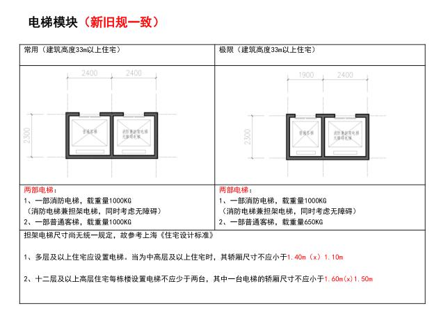 基于新建筑设计防火规范的核心筒研究5