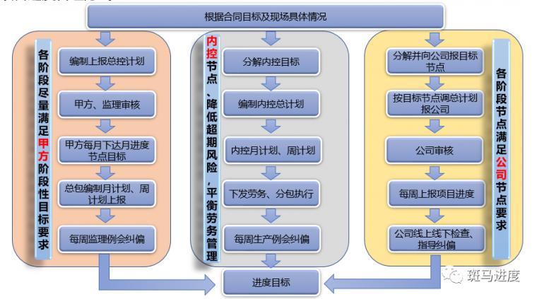 甲方、公司、劳务管理中实现计划管理的平衡_1