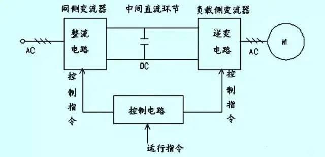 常见变频器故障诊断与处理_1