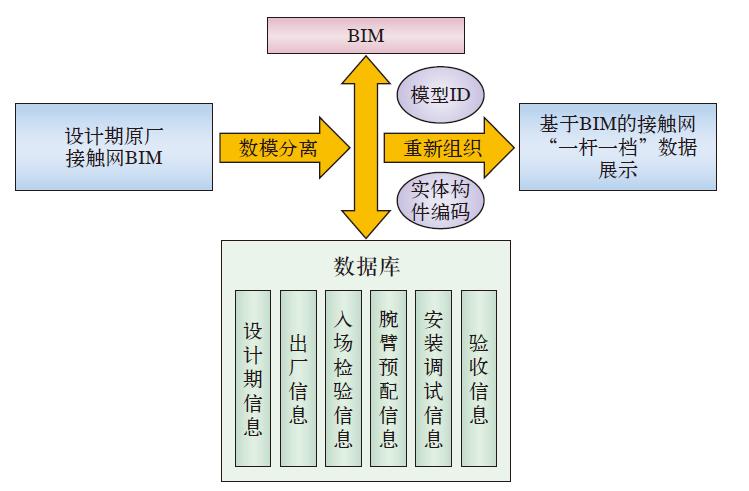 高铁接触网工程BIM应用_6