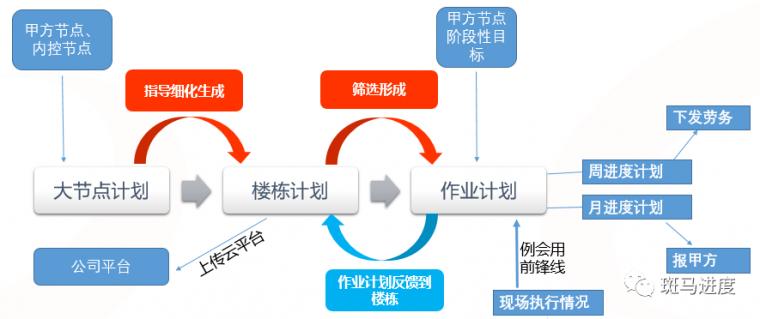 甲方、公司、劳务管理中实现计划管理的平衡_26