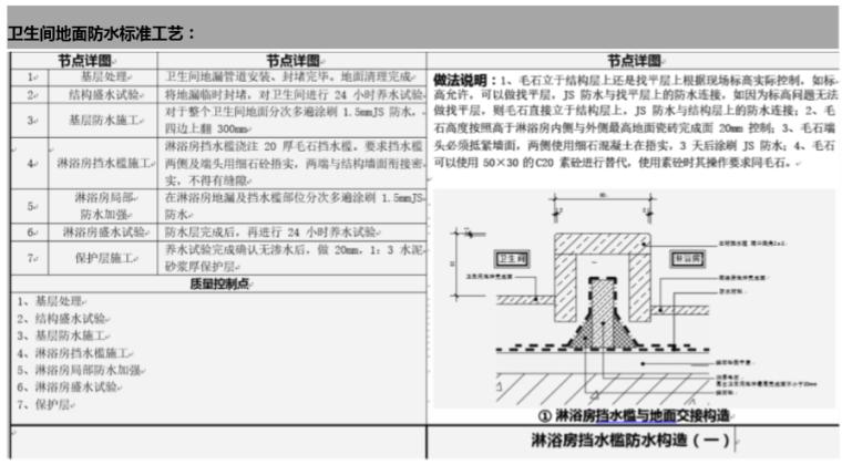 房地产公司成品房质量控制手册(118页)-卫生间地面防水标准工艺