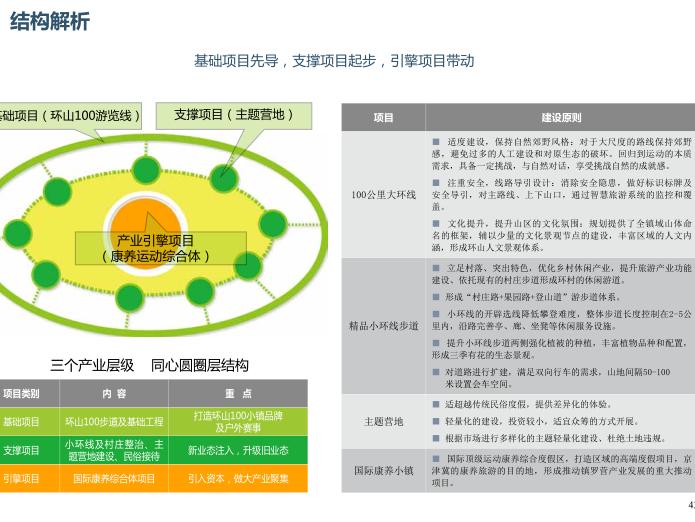 [北京]平谷区环山100特色小镇概念规划文本-结构解析
