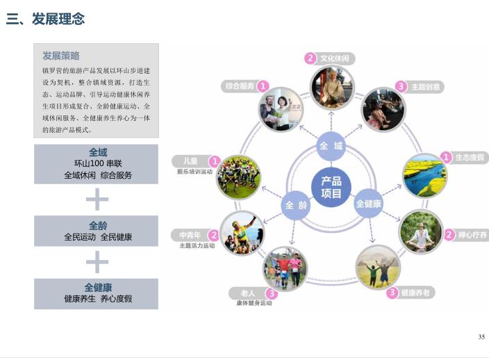 [北京]平谷区环山100特色小镇概念规划文本-发展理念