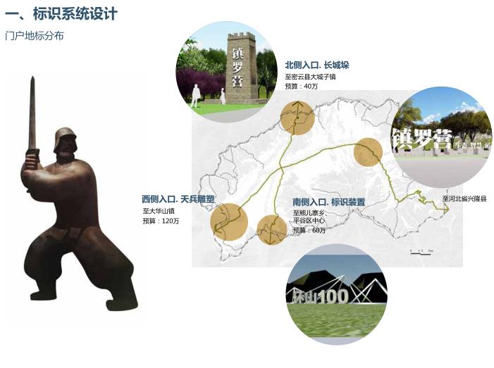 [北京]平谷区环山100特色小镇概念规划文本-标识系统设计
