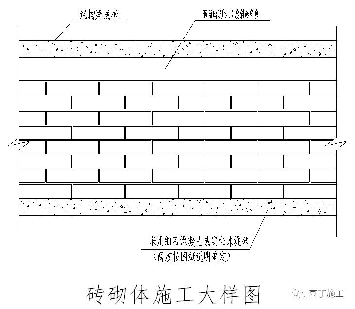 砌体、抹灰及二次结构工程施工工艺指引_4