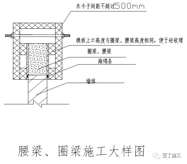 砌体、抹灰及二次结构工程施工工艺指引_20