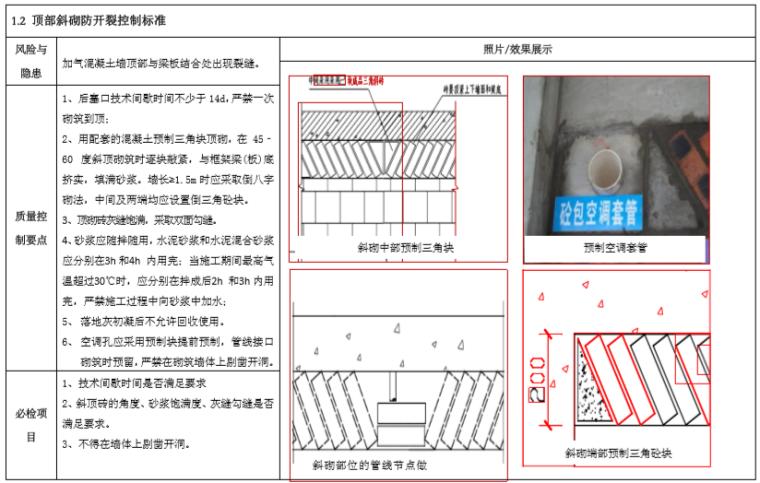 建筑工程防空鼓及开裂控制标准(图文并茂)-顶部斜砌防开裂控制标准