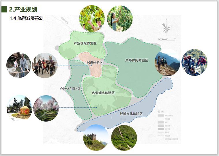 北京市东牛角峪村美丽乡村规划(2018-2035)-旅游发展策划