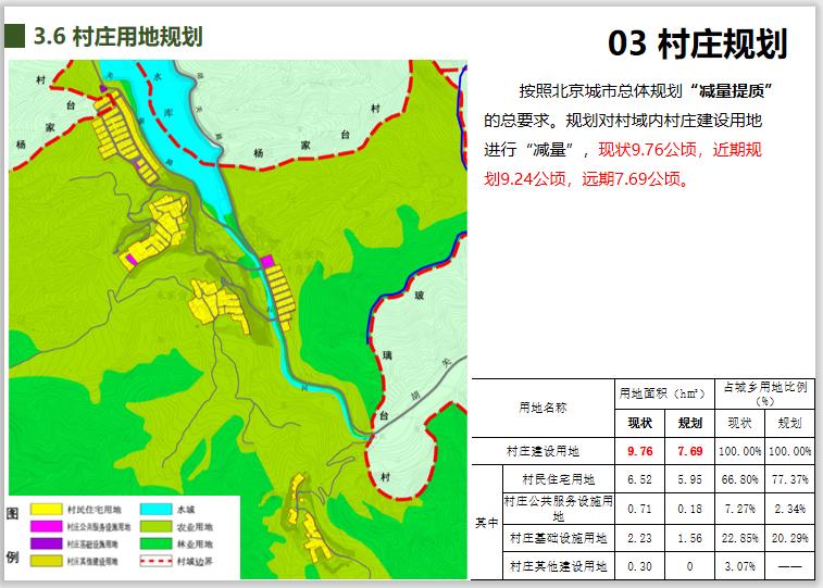 北京镇罗营镇张家台村美丽乡村规划设计2018-村庄用地规划