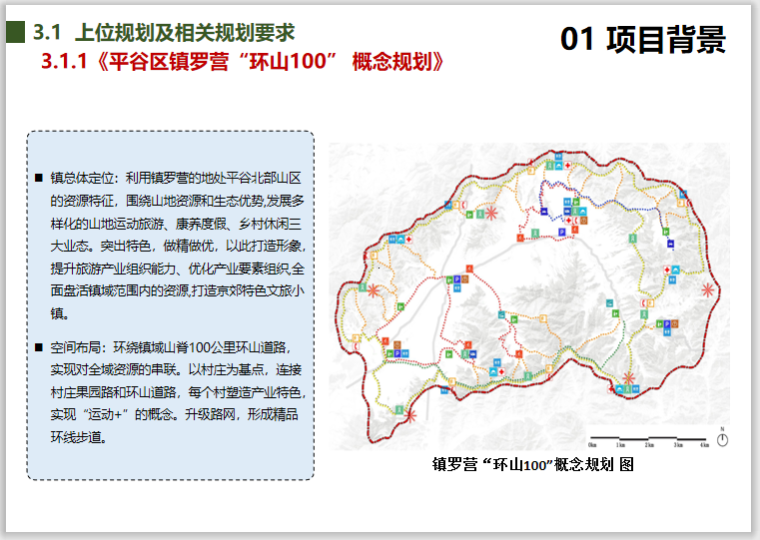 北京镇罗营镇张家台村美丽乡村规划设计2018-上位规划及相关规划要求