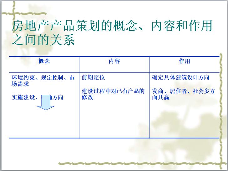 房地产产品概念讲解(84页)-房地产产品策划的概念、内容和作用之间的关系