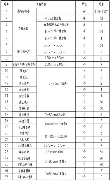 [郑州]城市快速路_交通工程施工图设计-辅道交通工程数量汇总表