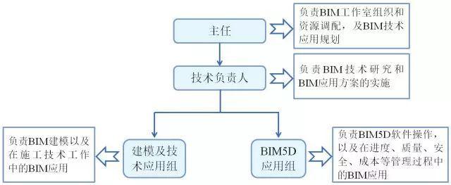 BIM应用实例!地铁项目的BIM开展_2